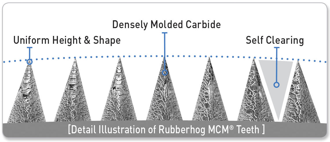 MCM Coating Diagram
